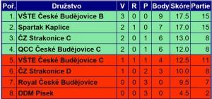 tabulka3divize