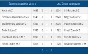 vste-qcc6